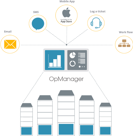 OpManager מאפשרת לכם להיות הראשונים להיות מעודכנים על תקלות באמצעות הודעת SMS או מייל, מה שגורם לכם לקבל יותר מידע ולהתחיל לטפל לפני שהמשתמש יוצר קשר.
